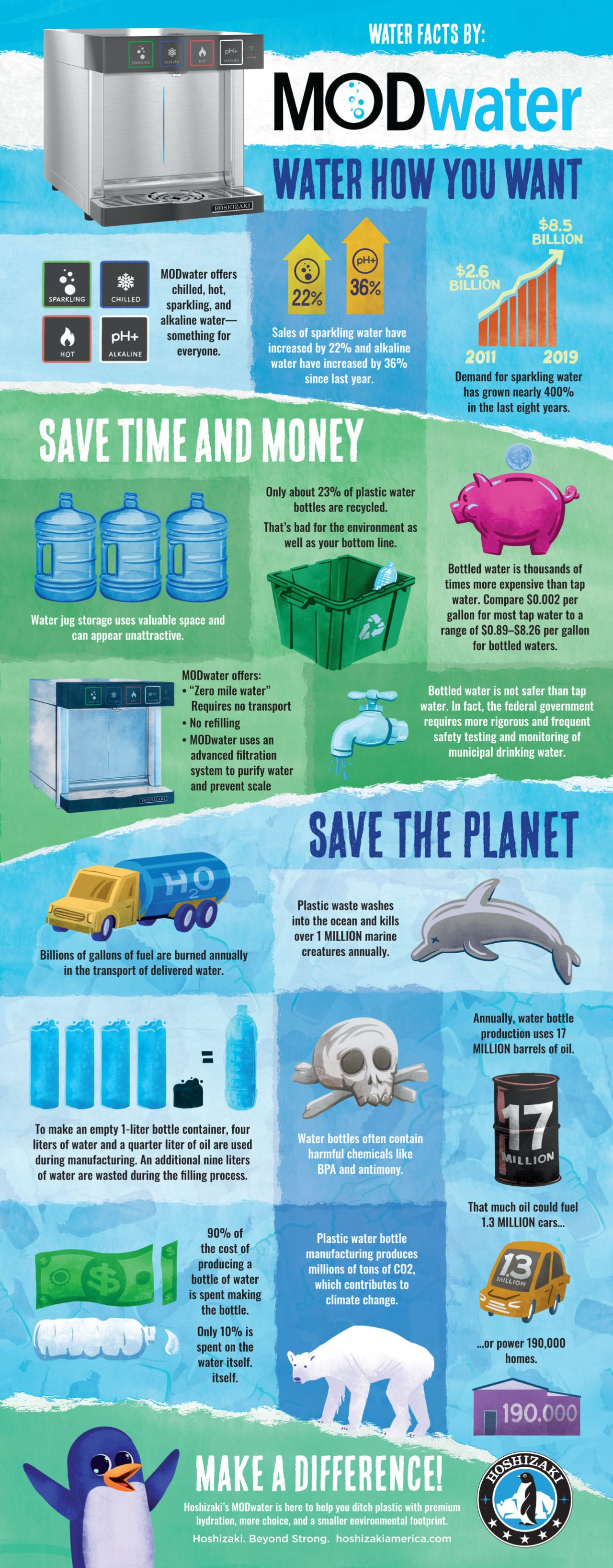 MODwater Infographic